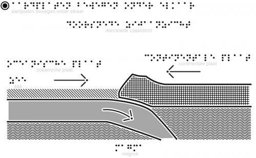 Aardplaten Bewegen Onder Elkaar